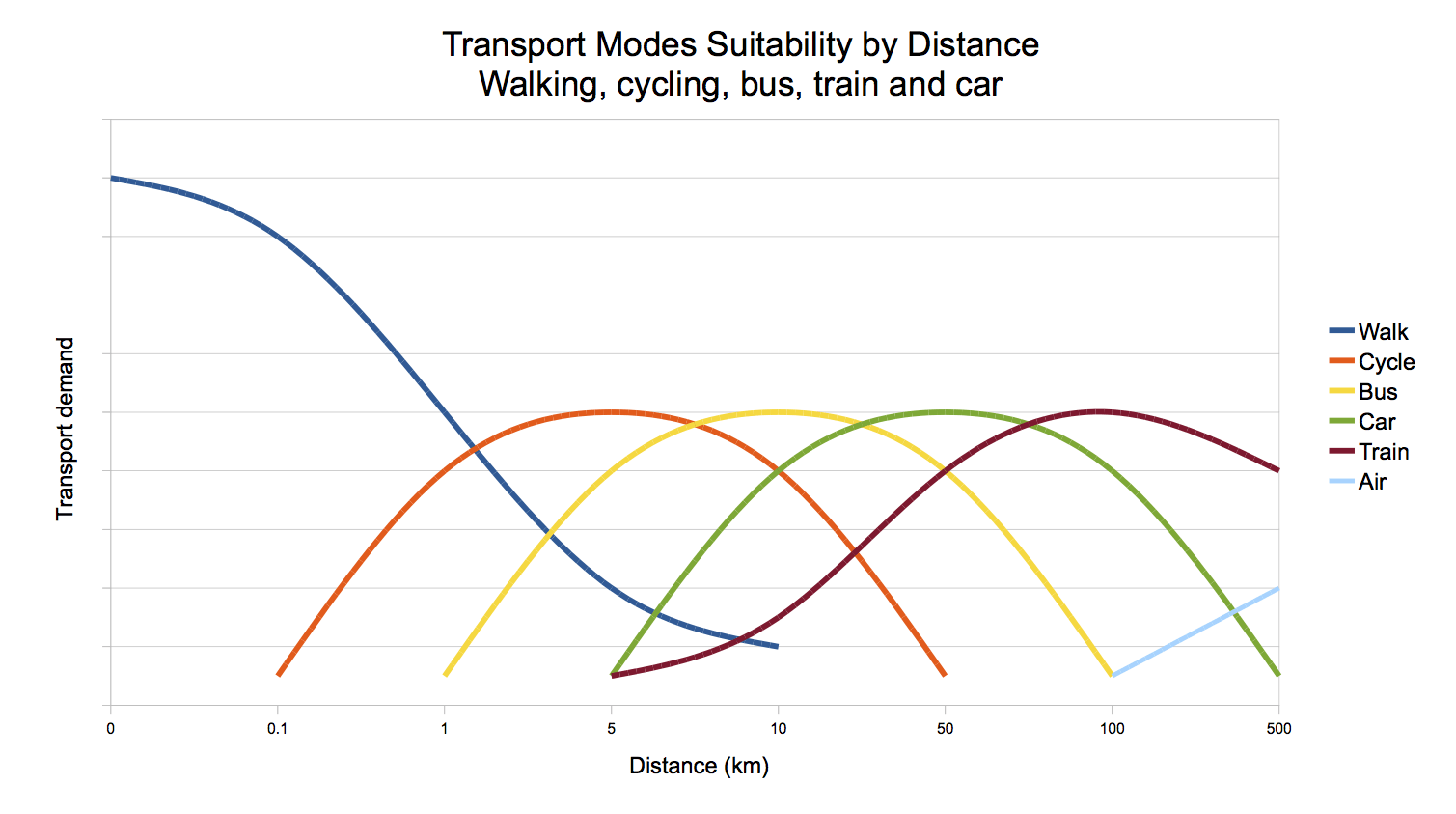 chart-of-transport-modes-suitability-by-distance