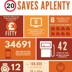 20mph saves emissions, energy AND lives