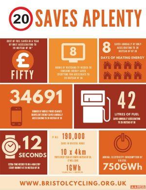 Bristol Cycling Infographics