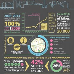 Bike theft – impact on cycling