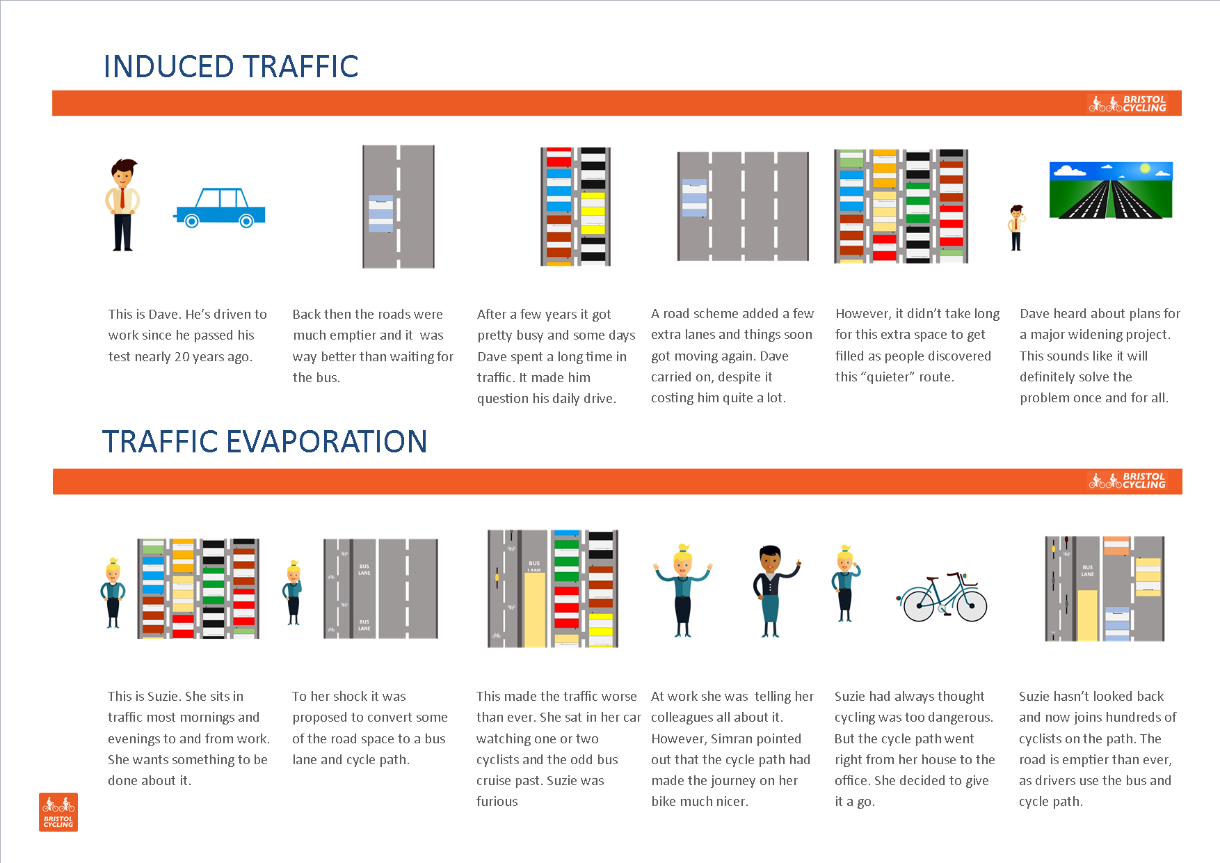 Induced Traffic and Traffic Evaporation