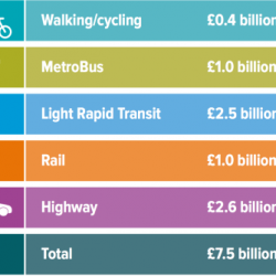 Where is WECA's vision for cycling?